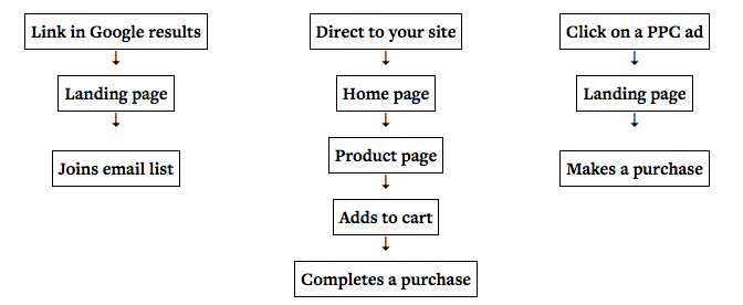 multiple paths conversion funnel