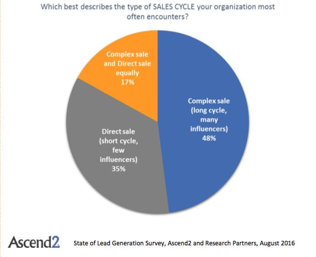 sales cycle chart