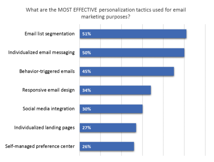 conversion funnel email marketing