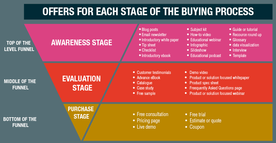 content conversion funnel