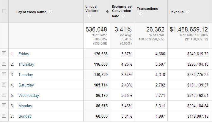 ab testing google analytics results