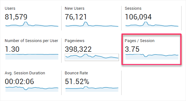 pages session website kpis