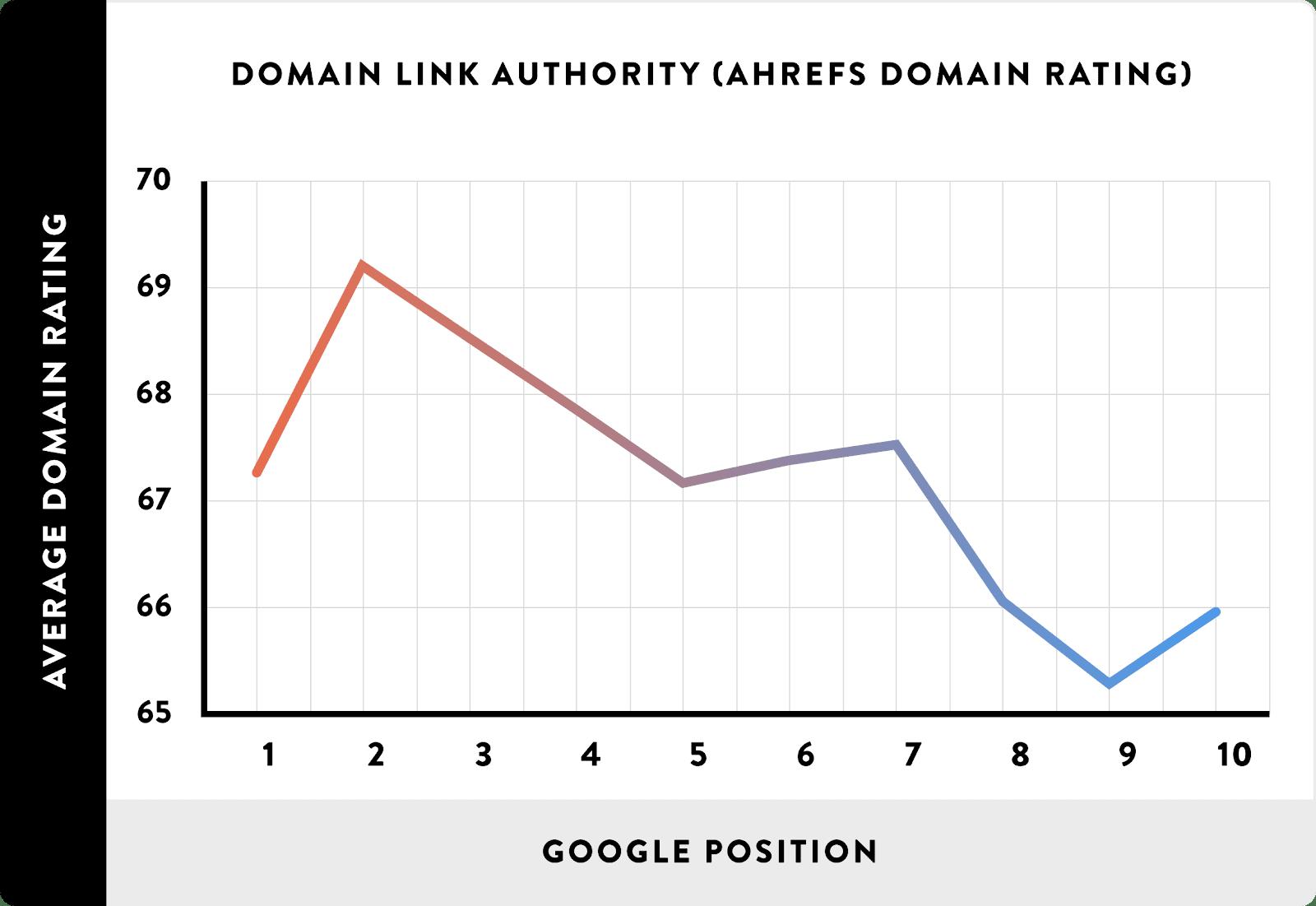 domain authority rankings quality backlinks