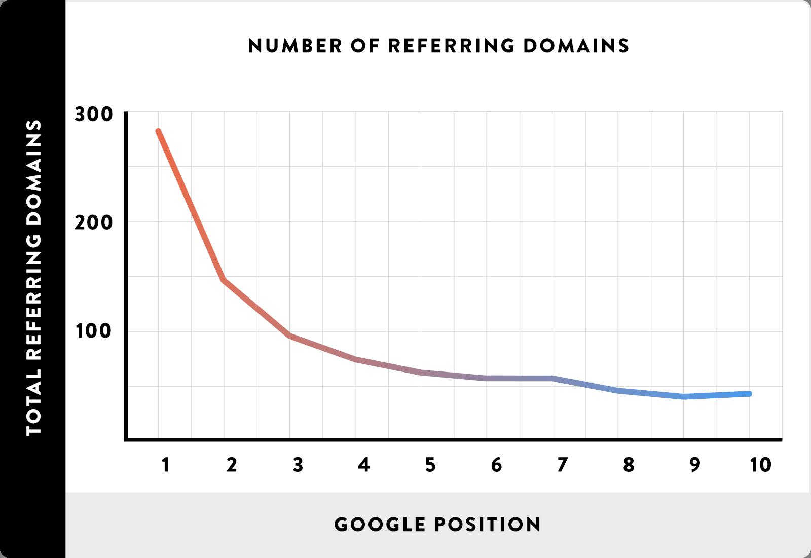 referring domains rankings quality backlinks