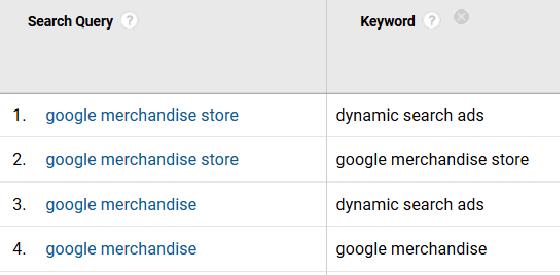keywords queries