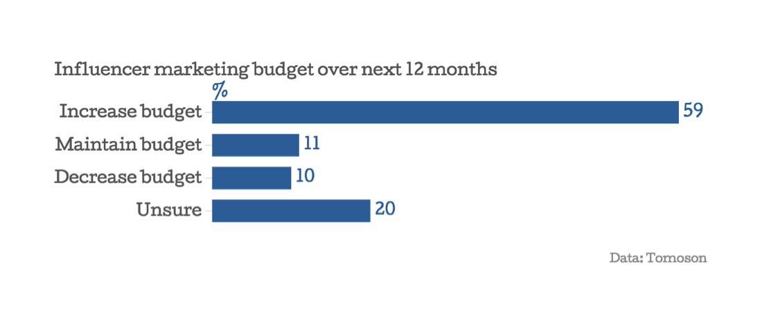 influencer marketing budget over next 12 months