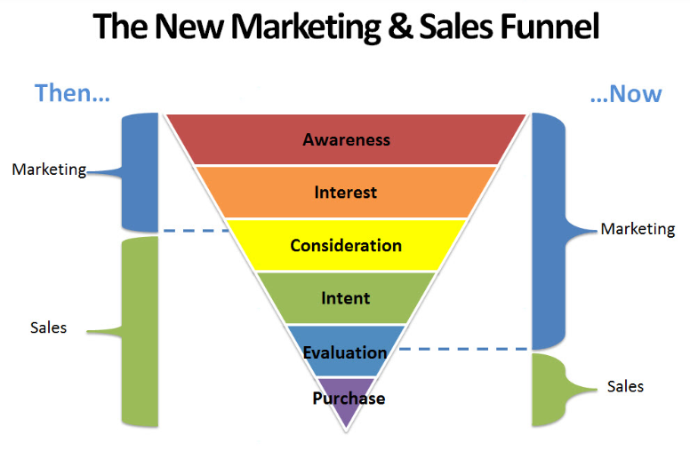 how to generate leads sales funnel