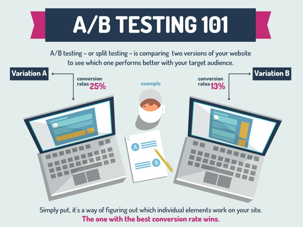 customer acquisition ab testing