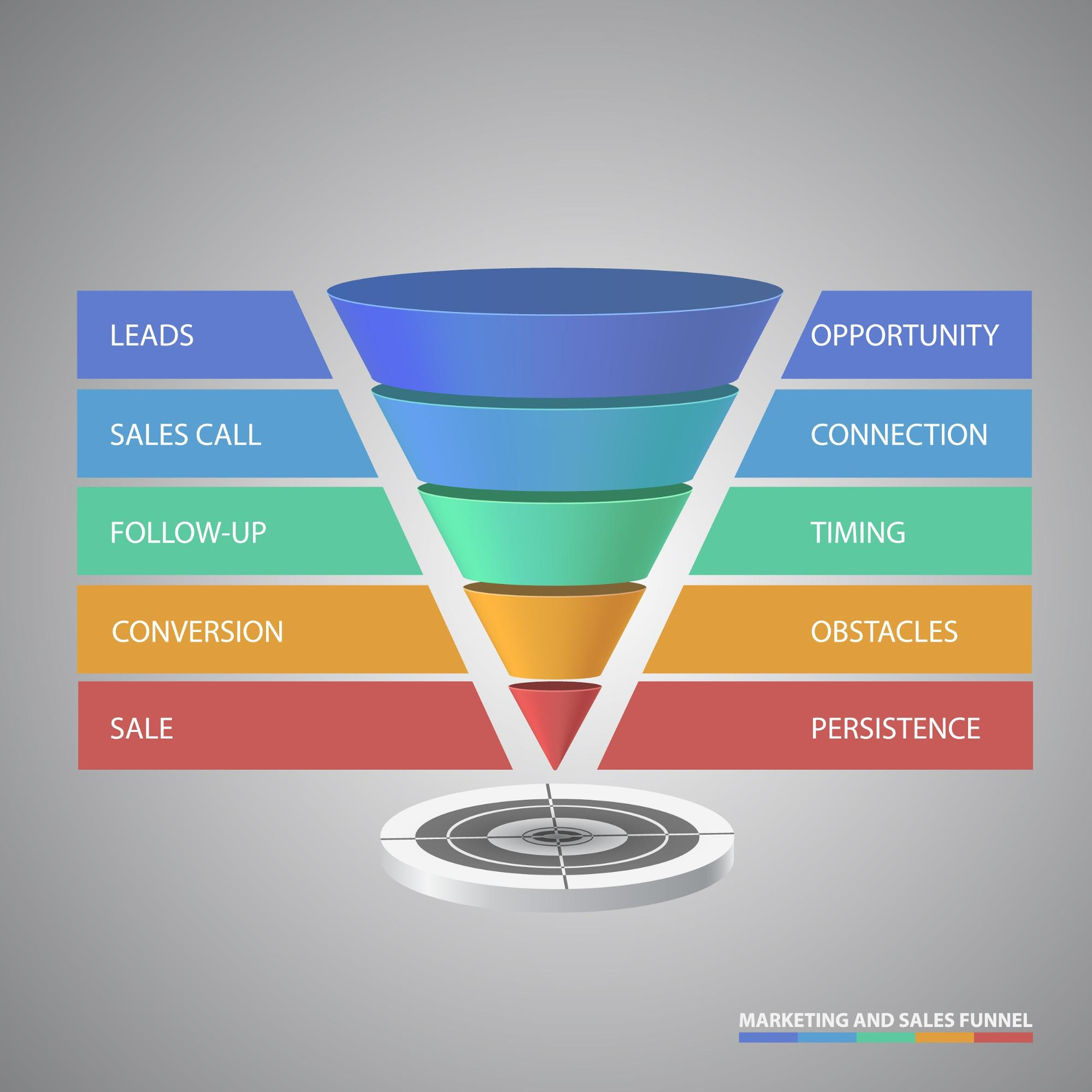 ecommerce-conversion-funnel