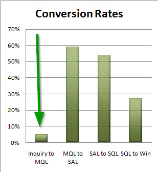 what-is-good-conversion-rate-example