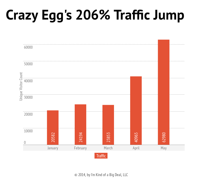 how-to-get-traffic-to-your-website-strategies
