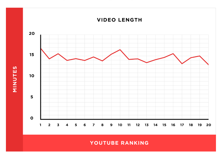 search-rankings-video-length1