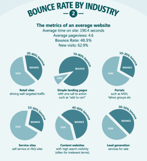 high-bounce-rate-infographic