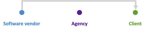 Agencies buy a master account and then create subaccounts for each of their clients.