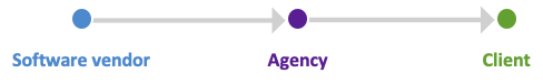 Agency and client close sales together