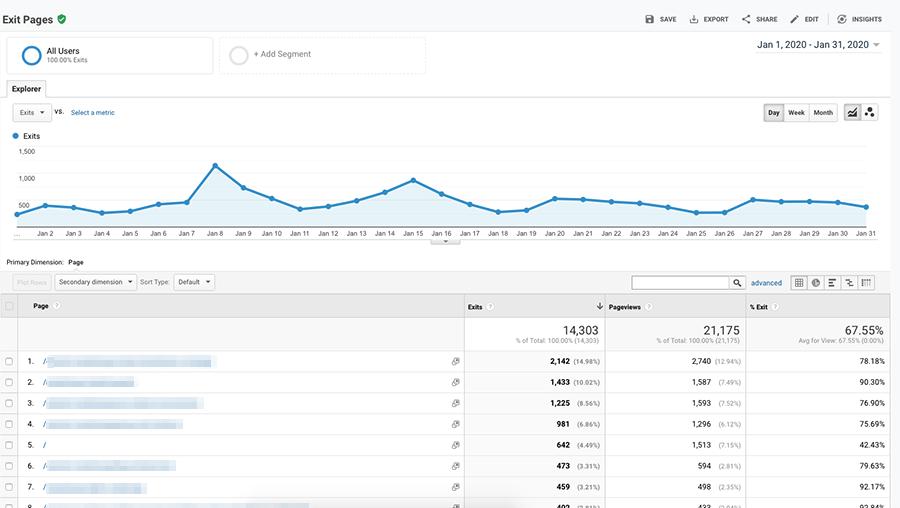 Behavior Exit Pages in Google Analytics