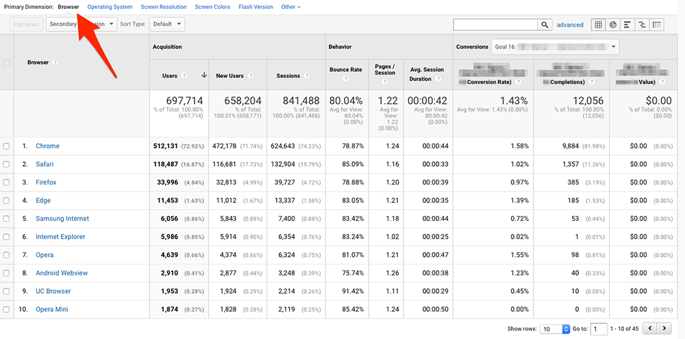 Browser report in Google Analytics