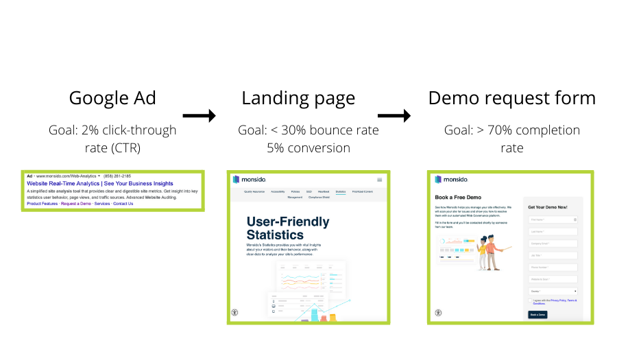 Google Ad -> Landing page -> Demo Request Form