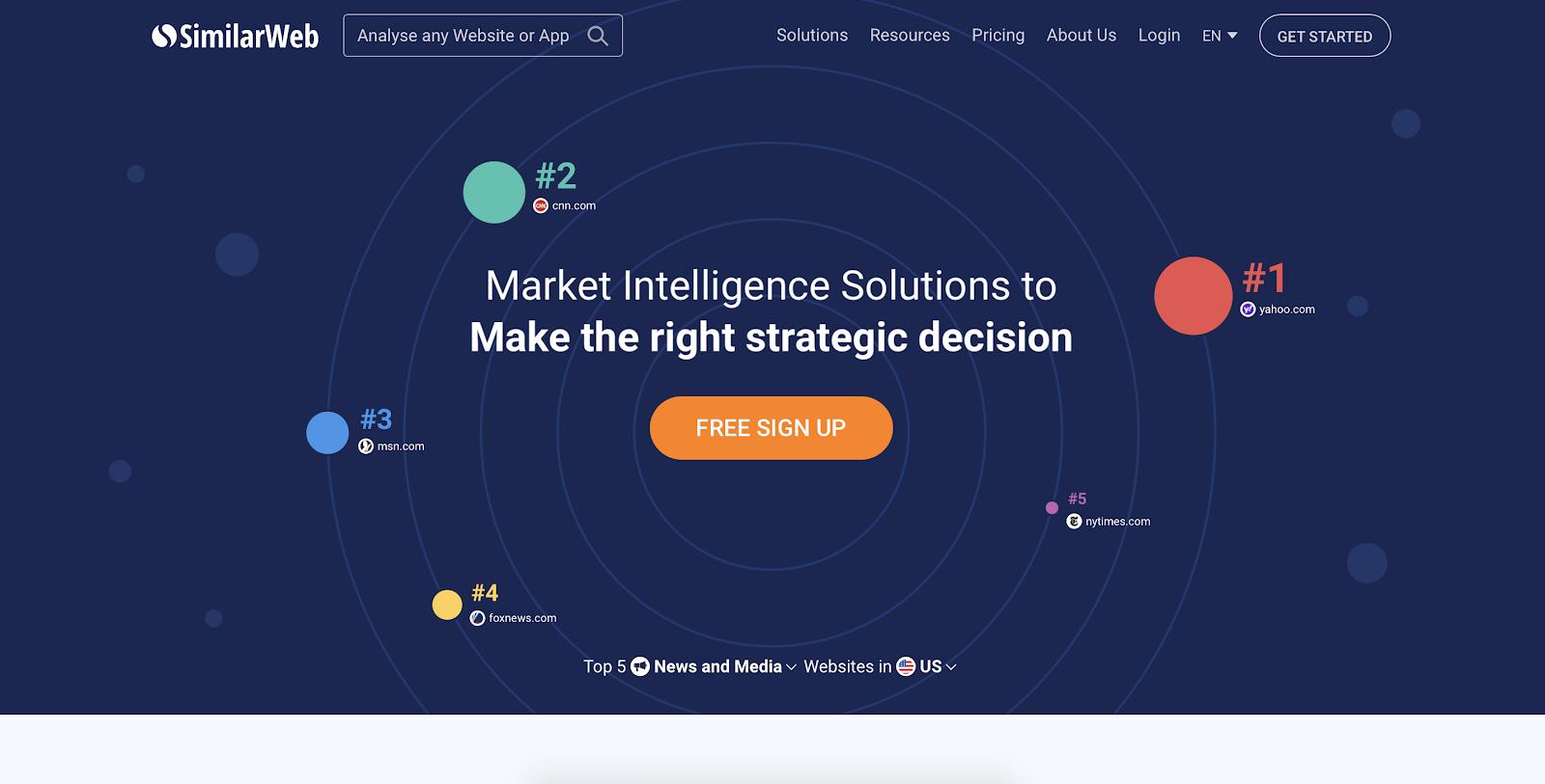Website visitor tracking software: SimilarWeb