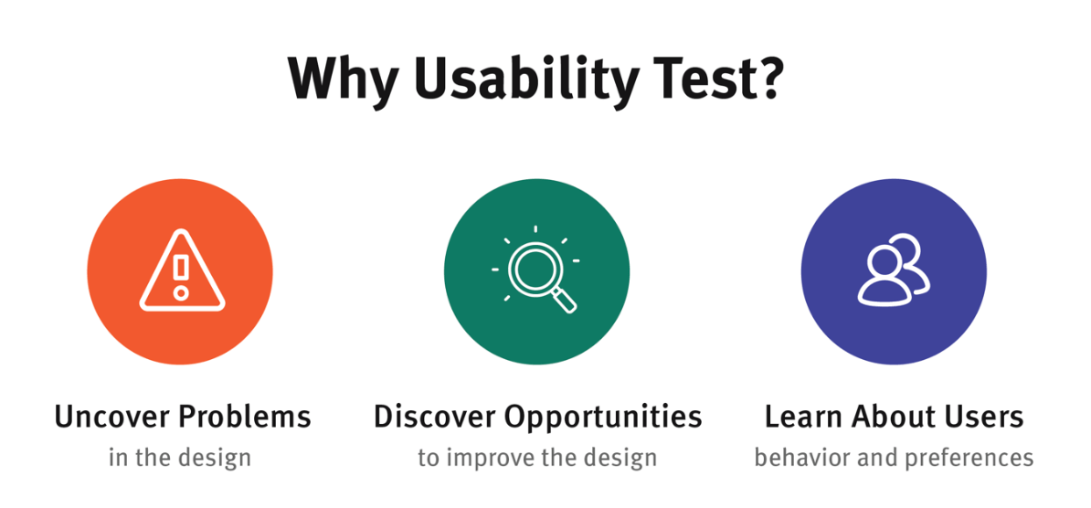 Why Usability Test