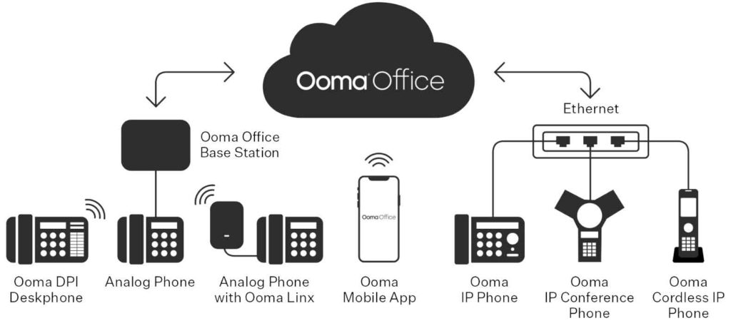 Ooma offers tons of different features depending on what you need