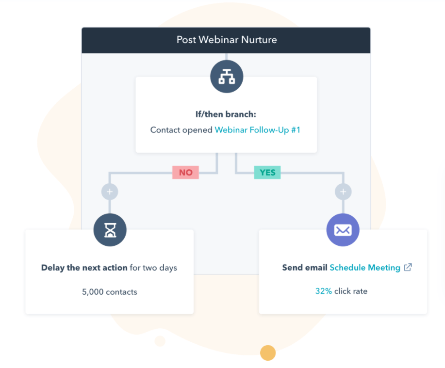 Hubspot's visual automation builder
