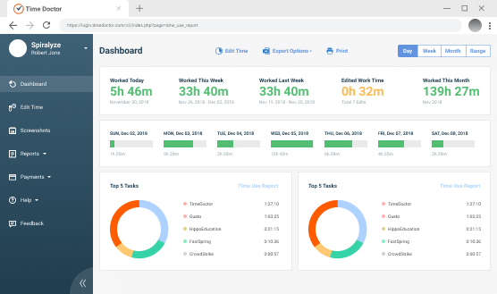 Time Doctor's analytics dashboard