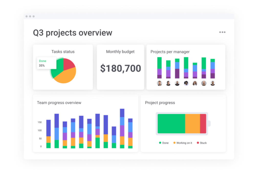 monday.com Project Management Review Reviews https://evvyword.com/wp-content/uploads/2021/07/monday.com-project-management-review.png monday.com project management review