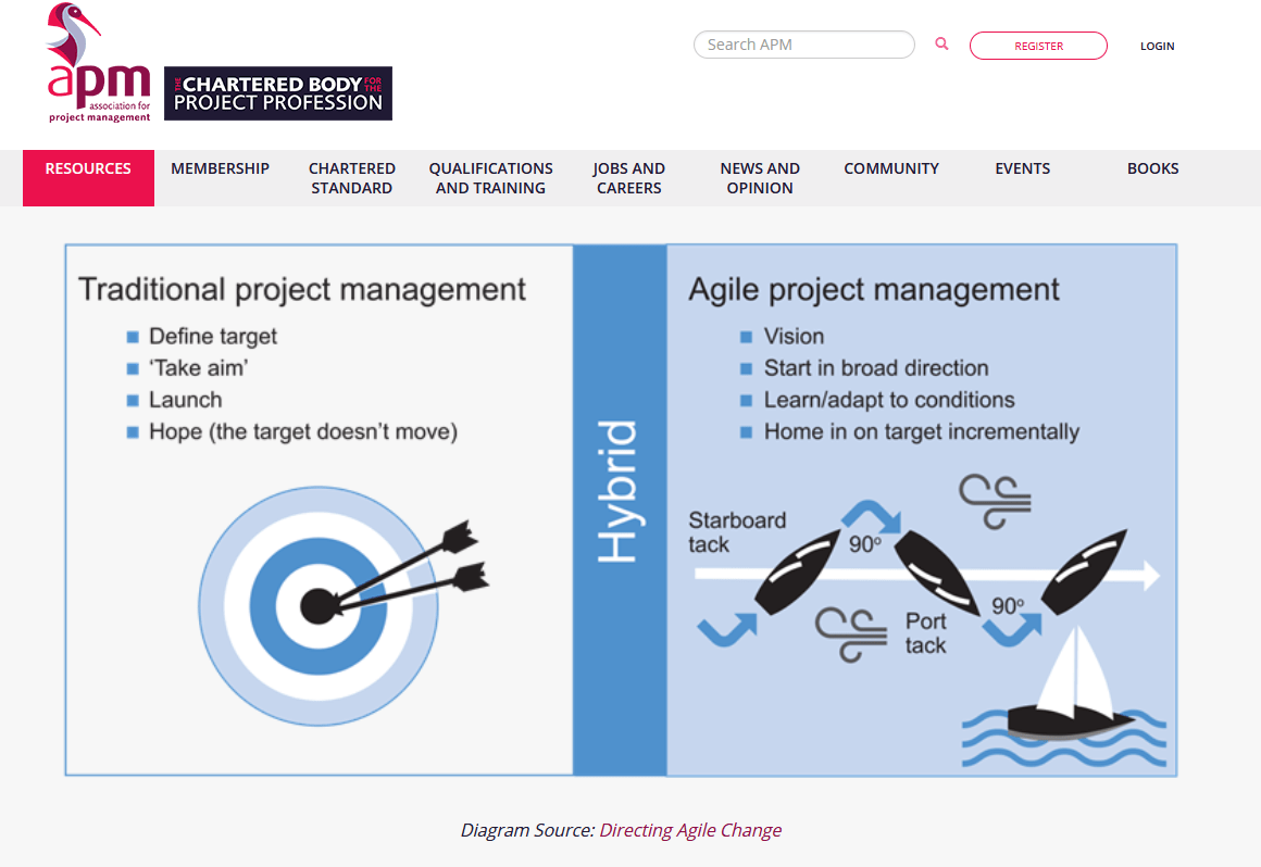 Agile Project Management: The Beginner's Guide
