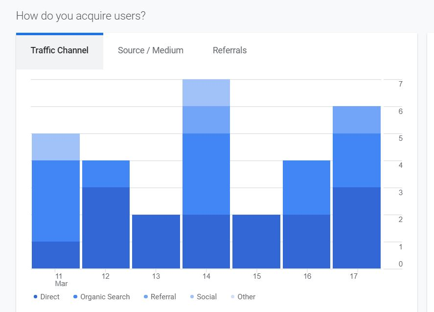 The Beginner's Guide to Website Analytics